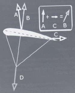aerodynamisk kraft