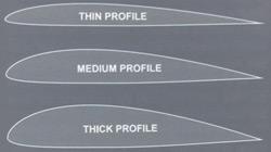 Kitens Profil
