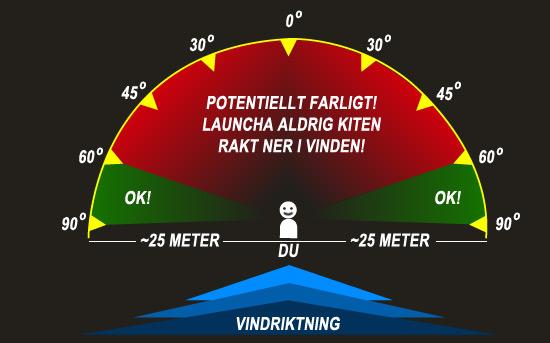 Rätt position för att launcha en kite