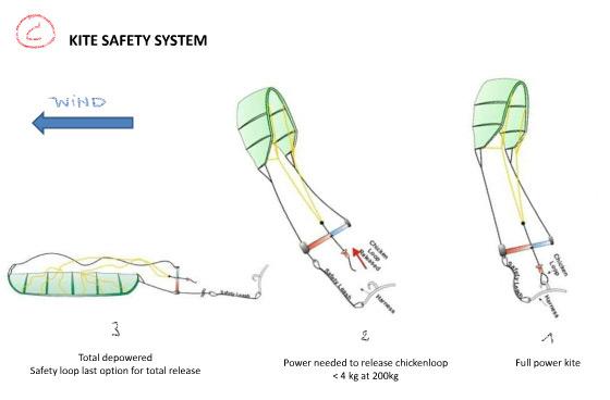 så här fungerar kiten säkerhetssystem