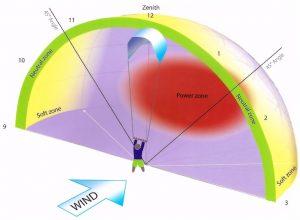 vindfönstret kitesurfing